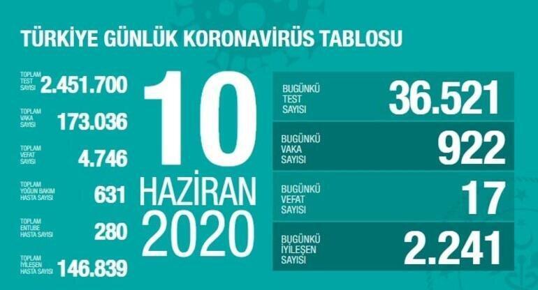 قربانیان کرونا در ترکیه به 4746 نفر رسید